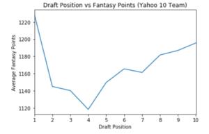 Yahoo Draft Position vs Sesaon Points