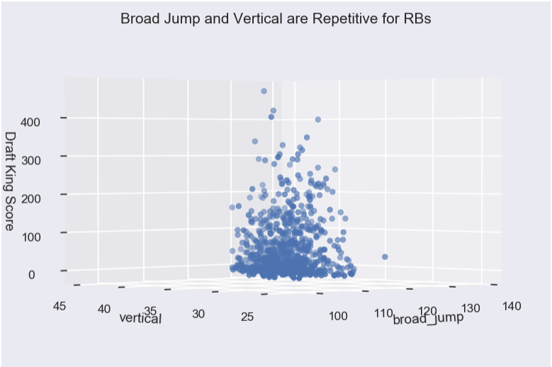 Broad Jump and Vertical are Repetitive for RBs