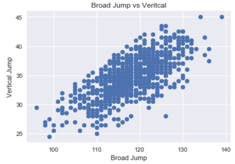Broad Jump vs Vertical Jump
