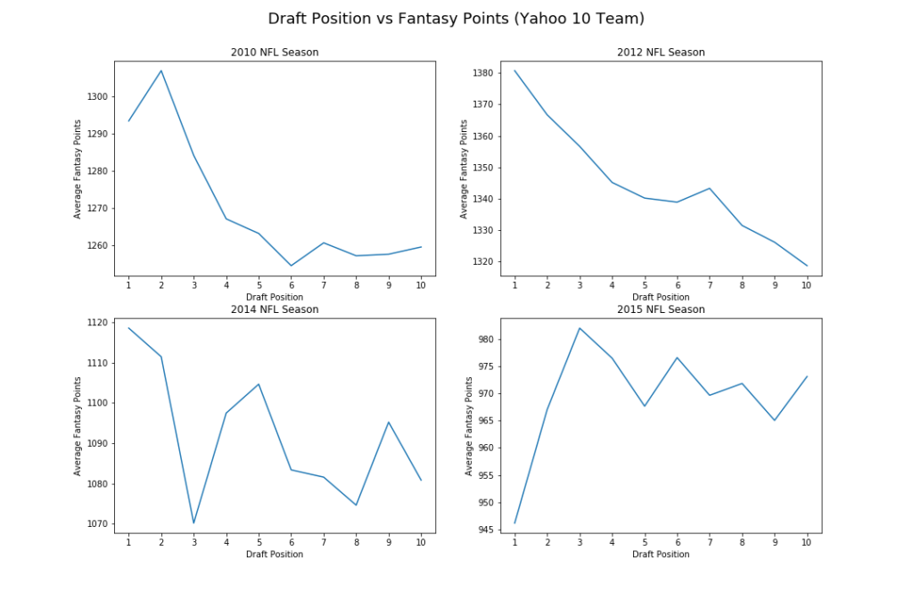Draft Position vs Fantasy Points