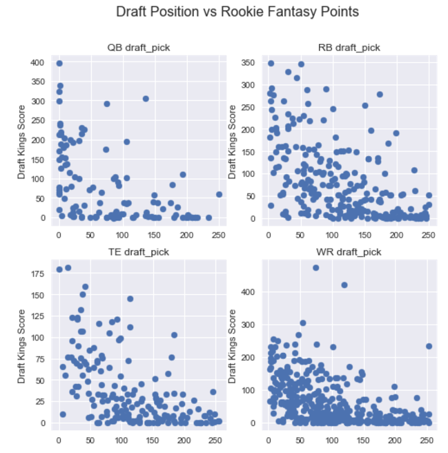 Draft Position vs Rookie Fantasy Points