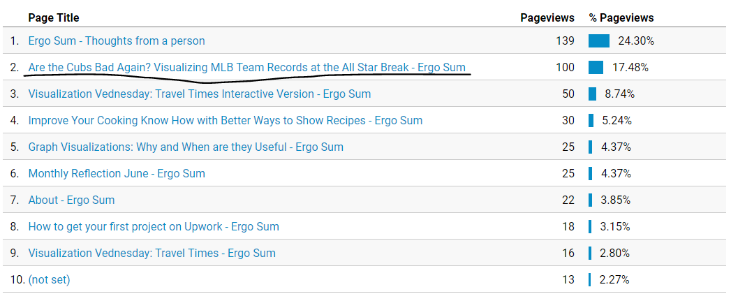Ergo Sum July Page Views by Page