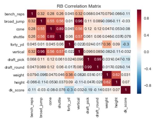 Running Back Correlation Matrix