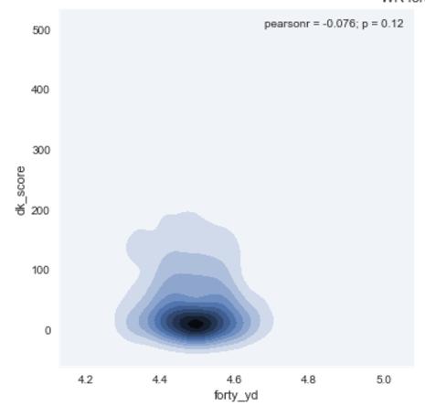 Wide Receiver Forty Times vs Draft Kings Score Density