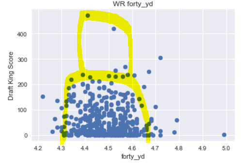 Wide Receiver Forty Times vs Draft Kings Score