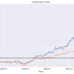 Extremely Basic Pair Trading Backtest in Python